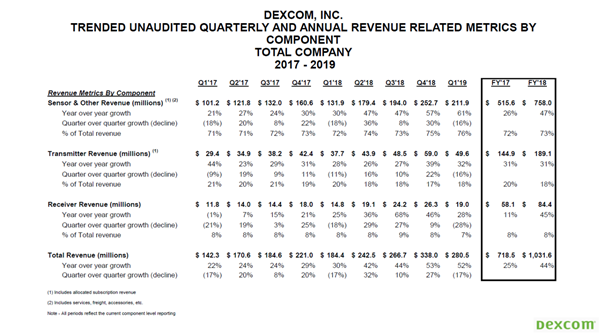 DexCom: High Growth, Intense Competition, Extreme Valuation