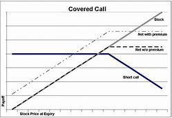 Image result for Call Option