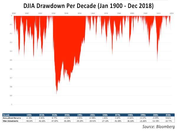 Bull Market Amnesia