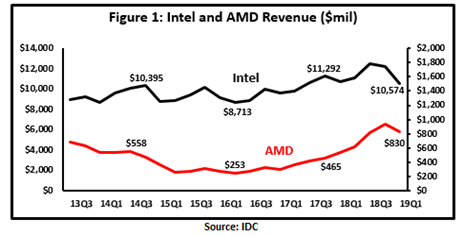 It's Time For AMD To Raise Prices – Advanced Micro Devices, Inc. (NASDAQ:AMD) | Seeking Alpha