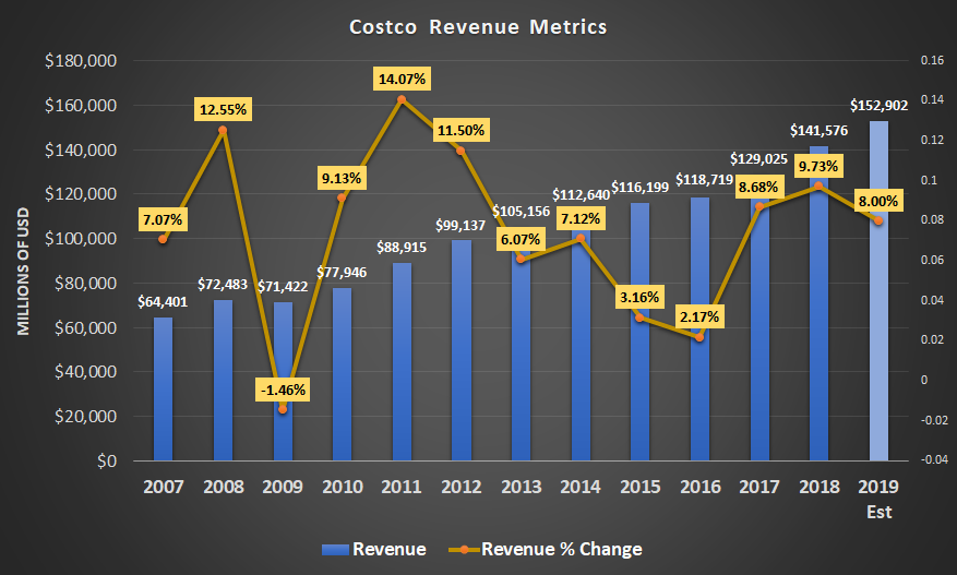 Costco S Share Price Is Reasonable But Not Attractive Costco