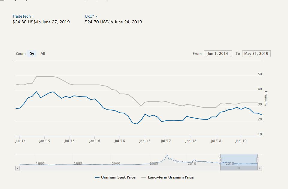 Buy Uranium Shares Before July 15