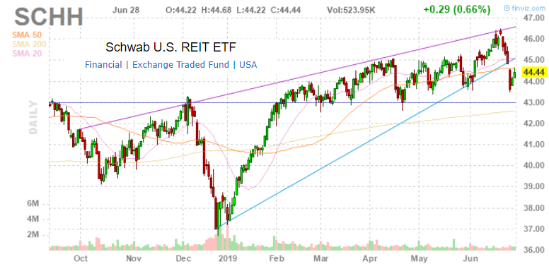 Schwab U.S. REIT ETF: Mid-Year Performance Review And Outlook