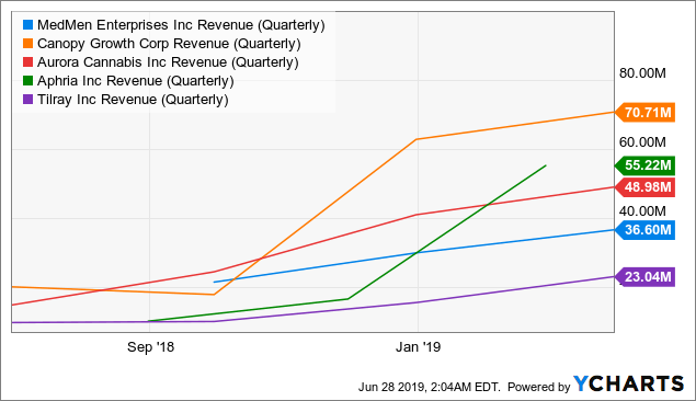 MedMen Enterprises: Strong Growth And Fledgling Moat Will