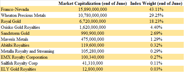 Precious Metals Royalty And Streaming Companies: The June Report