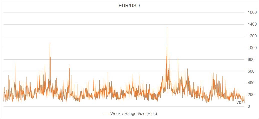 Eur Usd Volatility Is Coming Seeking