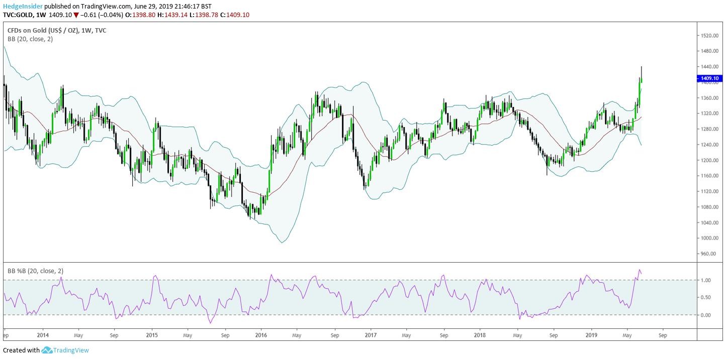 usd in euro