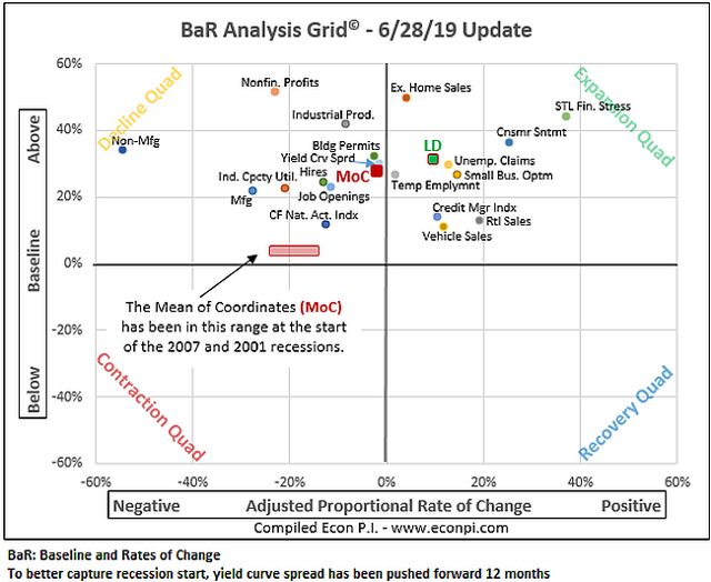 BaR Analysis Grid June 2019
