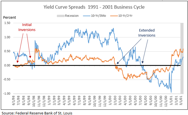 Initial and extended yield curve inversions 1