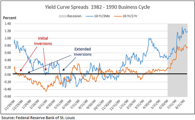 Yield curve inversion during 1982 - 1990 business cycle