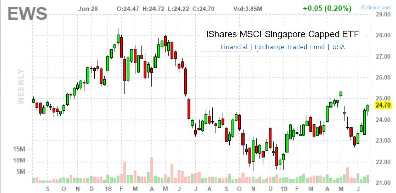 iShares MSCI Singapore Capped ETF: Weak Macro Outlook