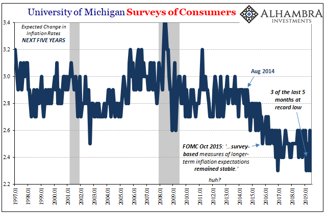 Inflation Undershoots, Inflation Expectations Sketch Out Growing Downside