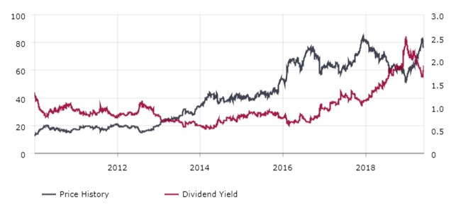 tyson foods stock dividend