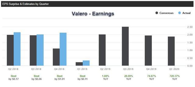 Valero - Earnings
