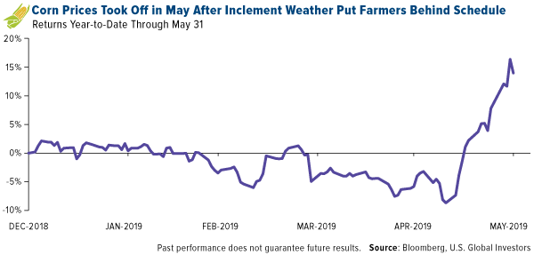 corn prices took off in may after inclement weather put farmers behind schedule