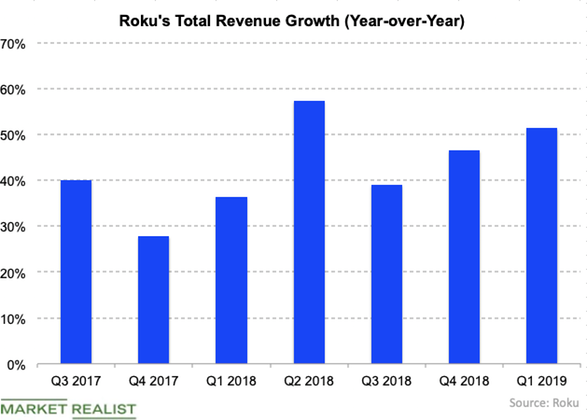 roku revenue growth