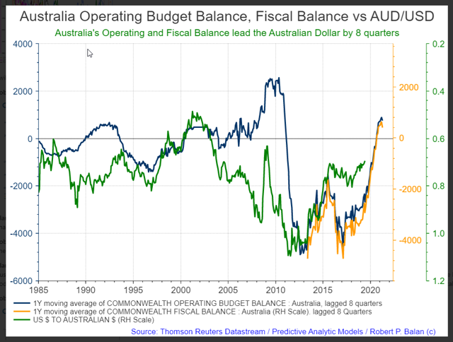 AUD impact of fiscal flows