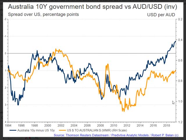 Spread margin USD + AUD