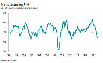 Germany manufacturing PMI from IHS Market