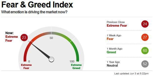 CNN Business Fear & Greed Index