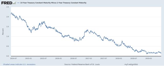 U.S. Treasury 10-year Minus 2-Year Yield