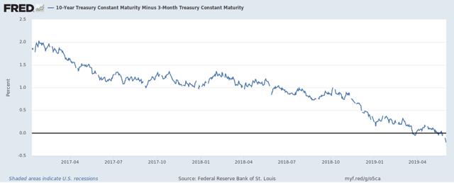 U.S. Treasury 10-Year Minus 3-Month Yield Spread