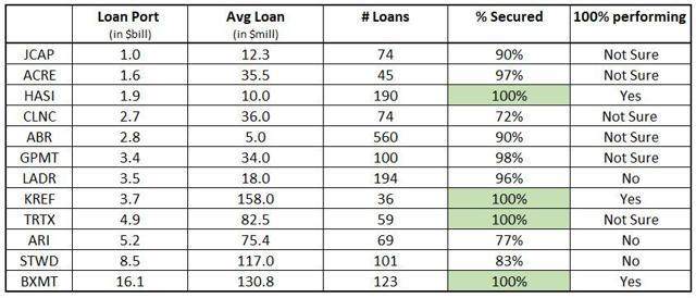 5 Mortgage REITs That I'm Buying | Seeking Alpha