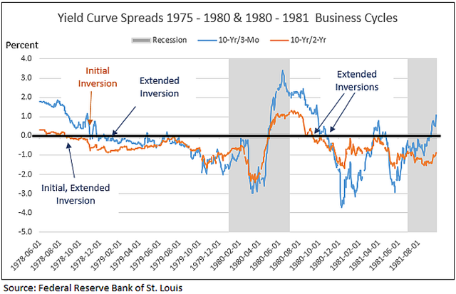 Yield curve inversion during 1975 to 1981 business cycle
