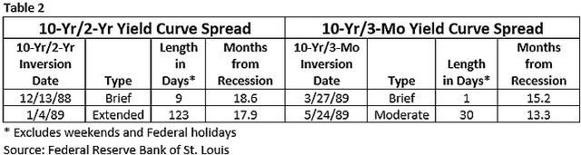 Yield curve inversions during 1982 - 1990 business cycle