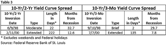 Yield curve inversion 1991 - 2001 business cycle