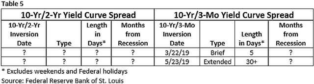 Yield curve inversion 2009 - Present business cycle