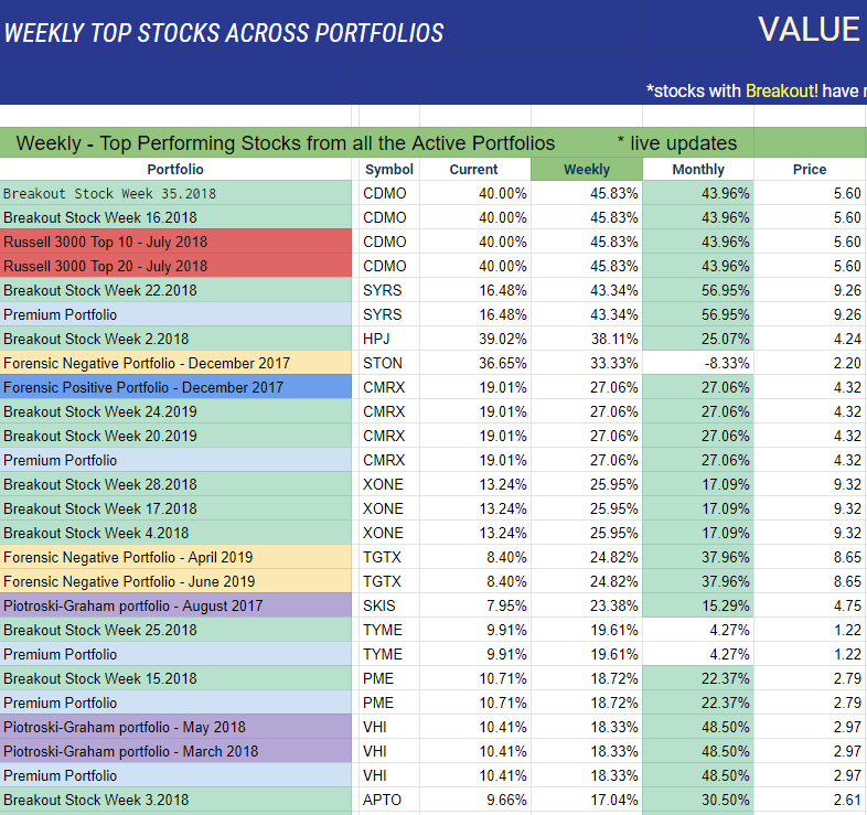 Best Value Stocks 2019 Top Piotroski Graham Value Stocks For July 2019 | Seeking Alpha
