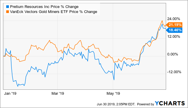 Pretium Resources A Great Proxy For