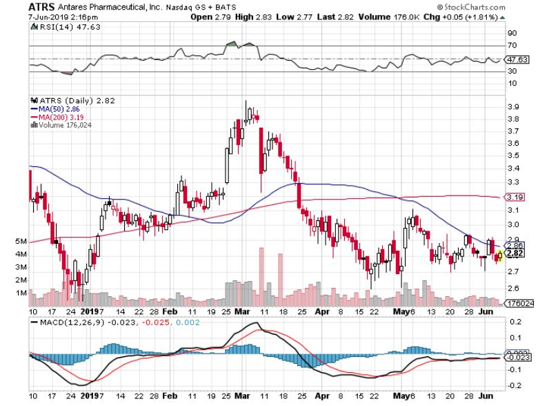 Antares Pharma: What The Market Is Missing - Antares Pharma