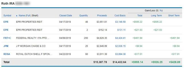 Roth IRA Realized Gains