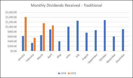 Traditional IRA monthly graph