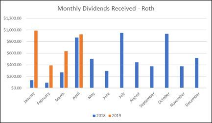 Roth IRA monthly graph