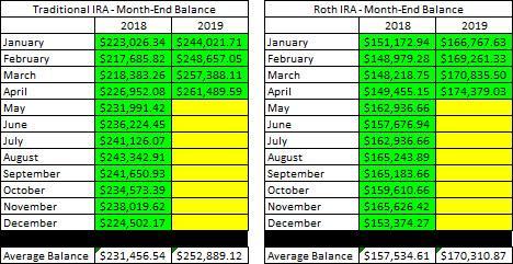 Retirement Account - Month End Balances