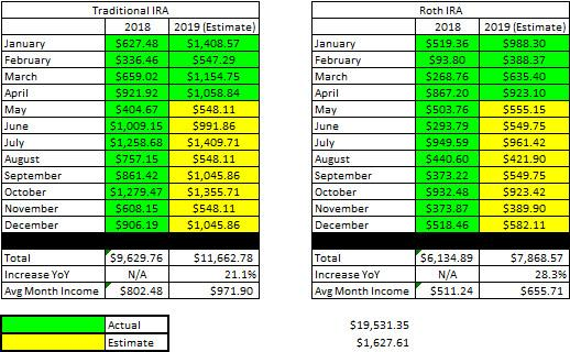 Retirement Account Income Projections