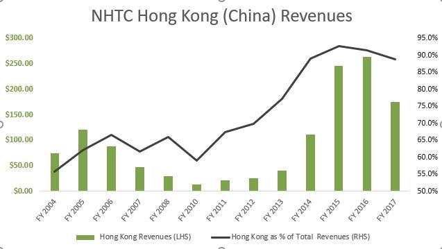 NHTC HK Revenues