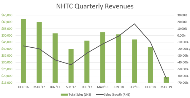 NHTC Firm-Wide Reveneus