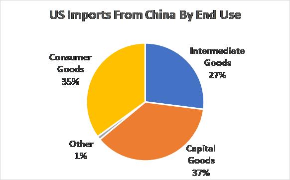 A Cruel Irony: U S -China Tariffs Could Cripple U S