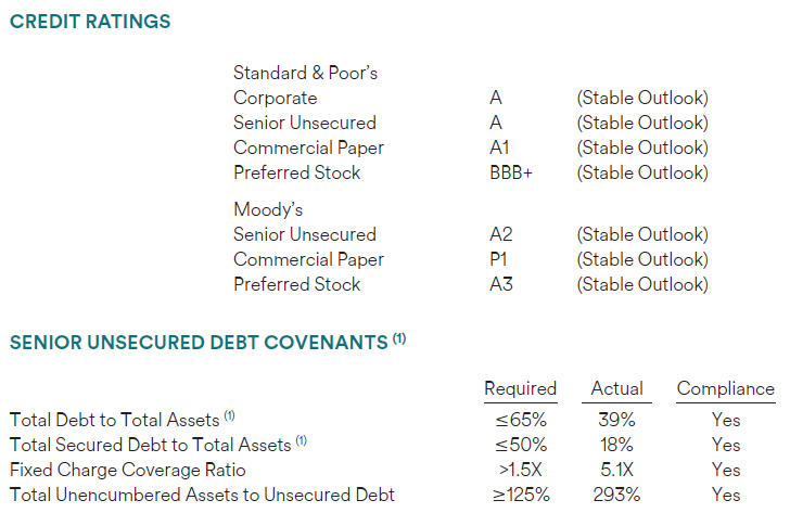 Simon Property Group: 5% Yield For This Undervalued REIT