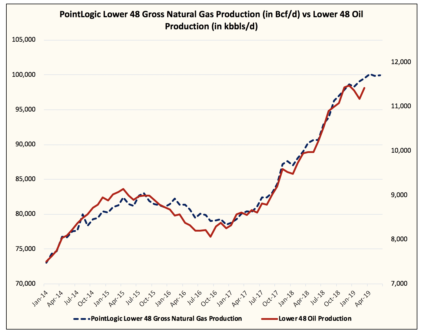 Real-Time U S  Oil Production Suggests U S  Oil Production