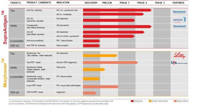 AC Immune development pipeline / image source: company