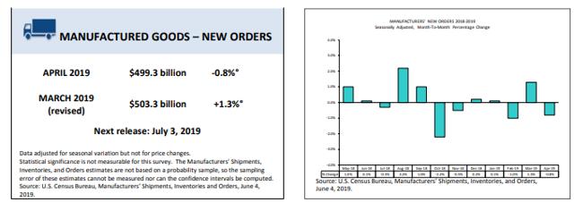 Census - US factory orders