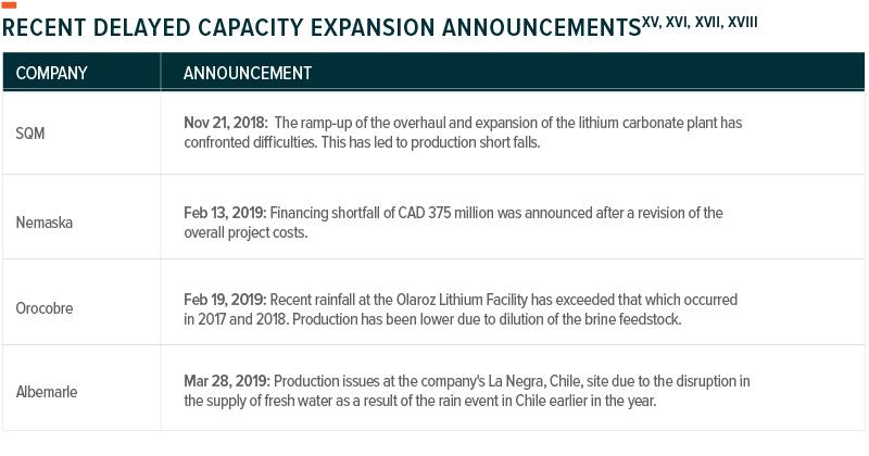 PILBARA MINERALS LIMITED (ASX:PLS) - re:Lithium demand surge, page
