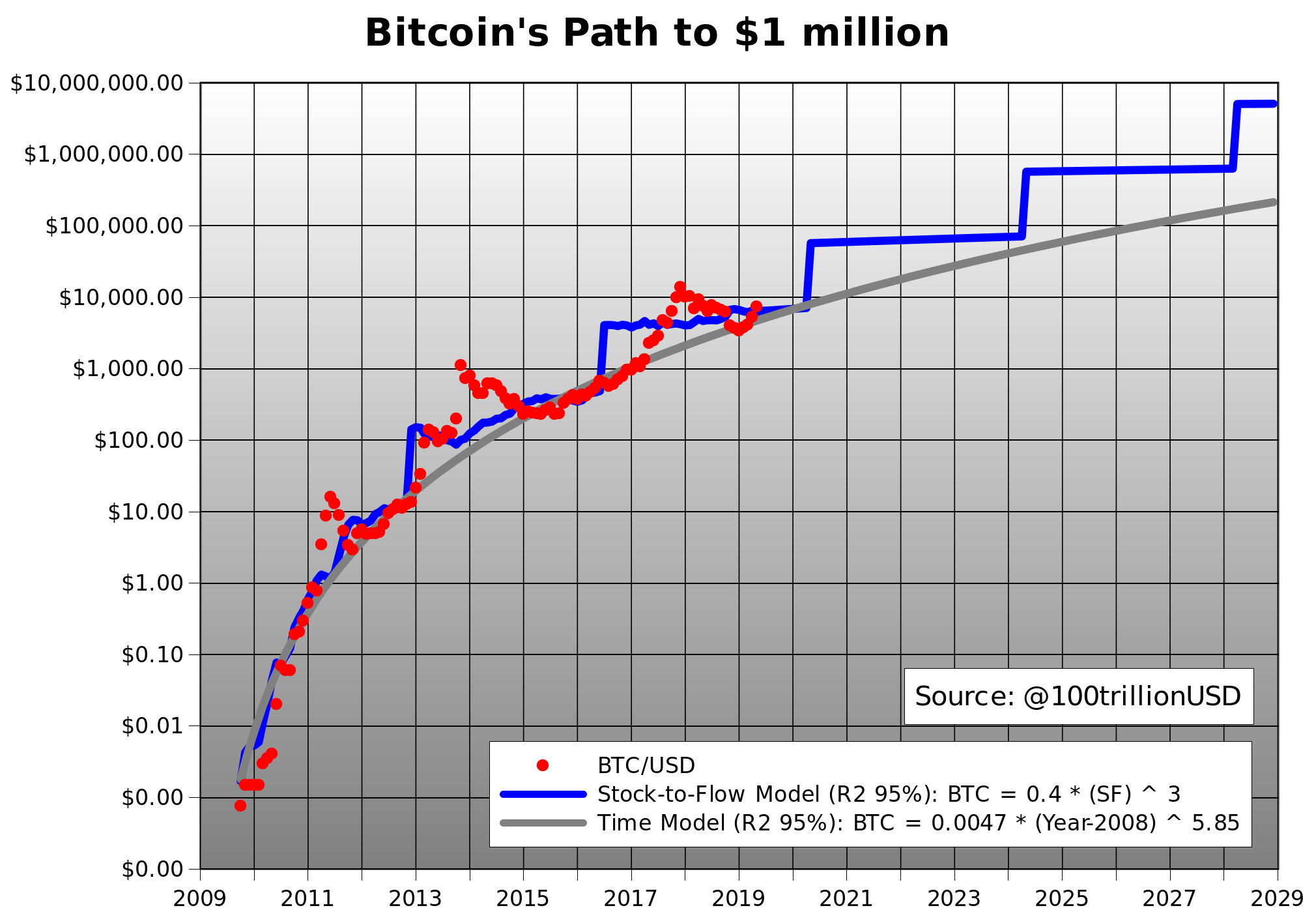 Here's What Really Matters In GBTC And Bitcoin - Bitcoin USD