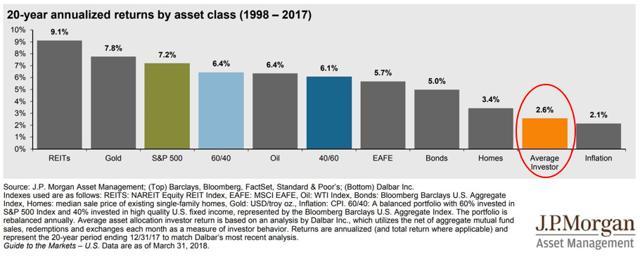 poor average results of investors
