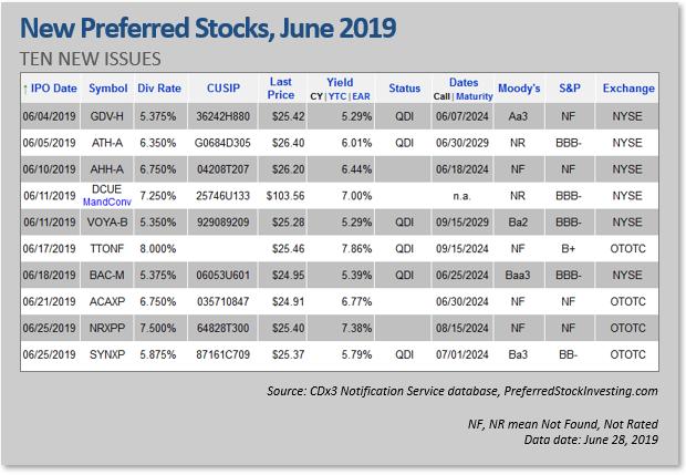 Ipo stocks june 2020